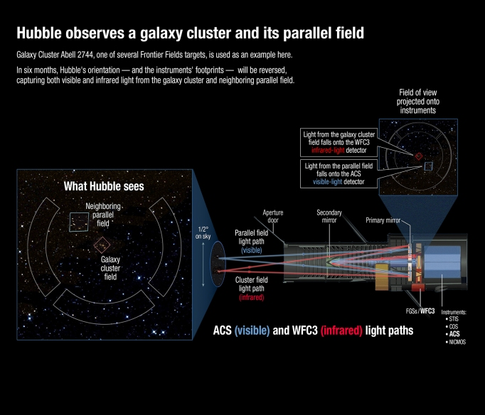 Light paths from fields to Hubble instruments