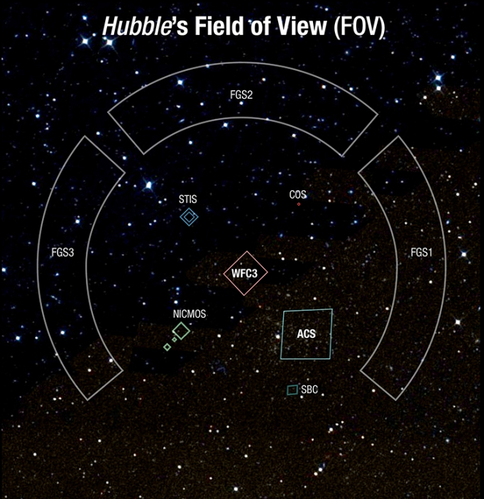 Hubble's field of view and the footprints of its instruments