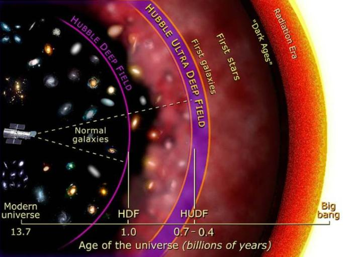 Illustration of the depth by which Hubble imaged galaxies in prior Deep Field initiatives, in units of the Age of the Universe. The goal of the Frontier Fields is to peer back further than the Hubble Ultra Deep Field and get a wealth of images of galaxies as they existed in the first several hundred million years after the Big Bang. Note that the unit of time is not linear in this illustration. Illustration Credit: NASA and A. Feild (STScI).
