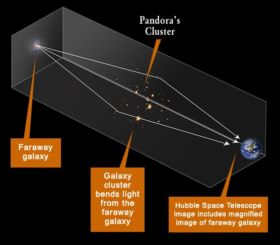 Illustration of how galaxy clusters can bend and redirect the light from distant background galaxies. Not only is the galaxy's light bent back in our direction so that Hubble can view it, but it is also magnified. This technique provides a means by which we can detect faint distant galaxies that would otherwise be out of reach of Hubble's capabilities. Illustration Credit: A. Feild (STScI)