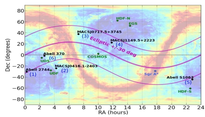 Locations of the Frontier Fields on the sky. The colors denote the amount of extinction of background light due to dust - red is greatest dust extinction, blue is least dust extinction. The wavy dust band across the sky is our Milky Way galaxy. Credit: D. Coe (STScI),  D. Schlegel (LBNL), D. P. Finkbeiner (Harvard), M. Davis (Berkeley)