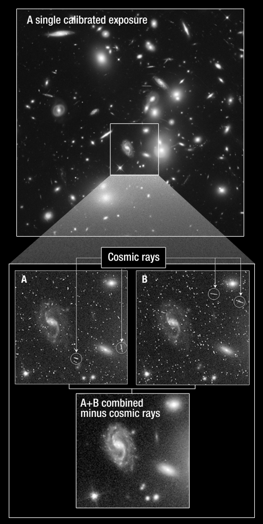 Cosmic ray signatures are removed by combining two exposures in a way that removes everything not in both images. Credit: NASA, ESA, and J. Lotz, M. Mountain, A. Koekemoer, the HFF Team, and Ann Feild (STScI).