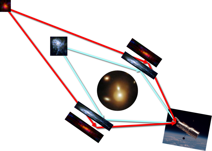 Credit: Courtesy of Dr. Dan Coe (STScI). Shown here is an illustration of how the multiple lensing of a background galaxy will show its maximum magnification depending on its distance to the foreground galaxy cluster. More distant galaxies will be lensed such that we observe them further from the center of the galaxy cluster.