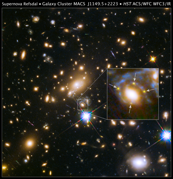 Hubble image of the galaxy cluster MACS J1149 in visible and infrared light.  Inset: The spiral arm of a distant spiral galaxy is lensed multiple times, not only by the collective mass of the galaxy cluster MACS J1149, but also by a single ellilptical galaxy in the cluster.  The supernova is highlighted and observed in four different locations on the sky.  Credit: