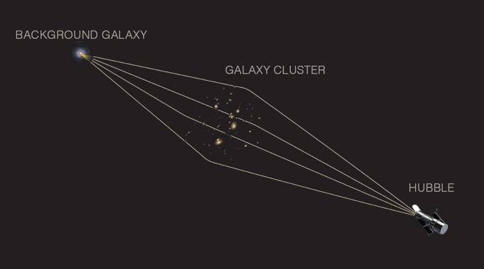 Gravitational lensing diagram